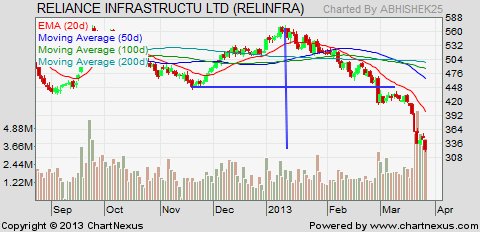 reliance infra stock to buy